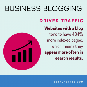Business Blogging Drives Traffic