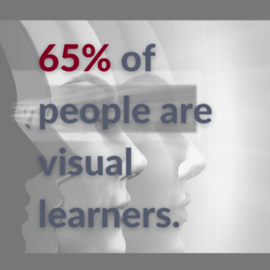 65 percent of people are visual learners